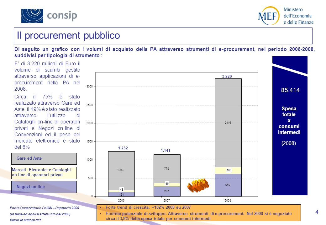 + 182% Il procurement pubblico 85.414