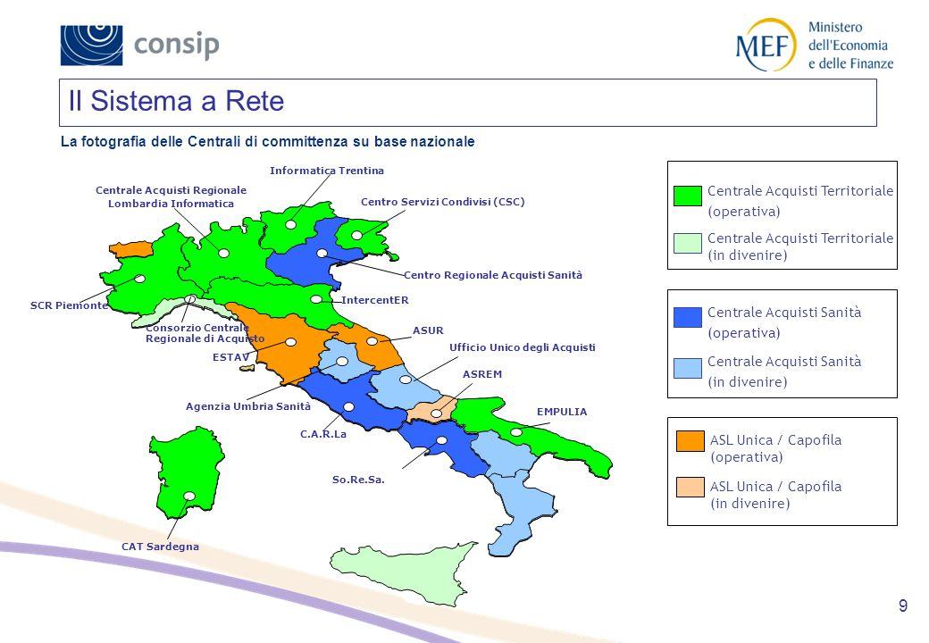 Centrale Acquisti Regionale Lombardia Informatica