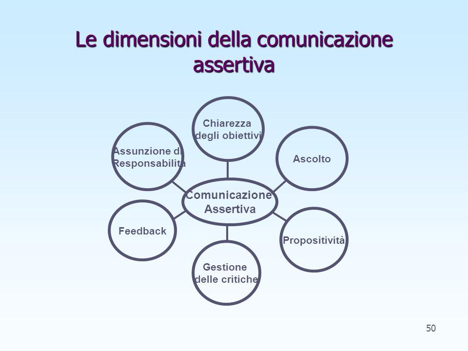 Le dimensioni della comunicazione assertiva