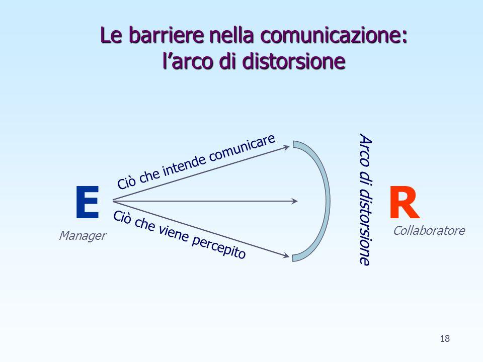 Le barriere nella comunicazione: l'arco di distorsione