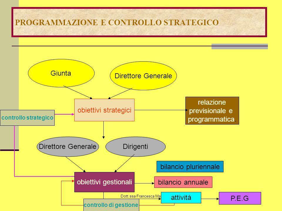 PROGRAMMAZIONE E CONTROLLO STRATEGICO