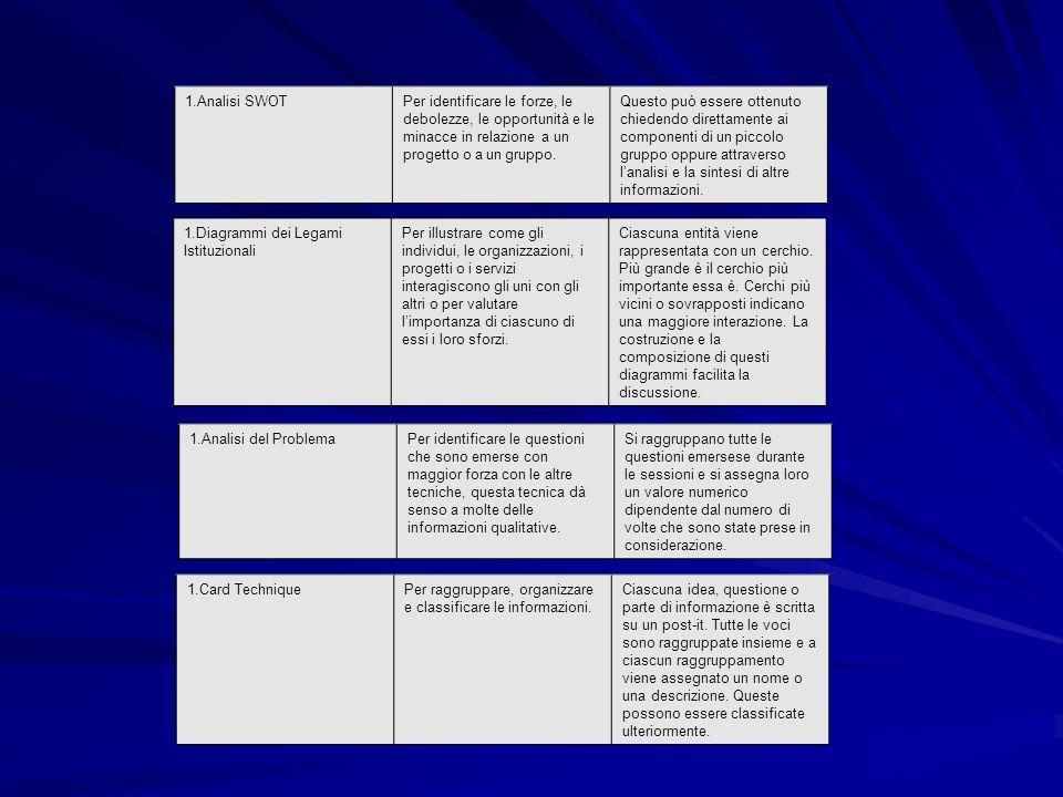 Analisi SWOT Per identificare le forze, le debolezze, le opportunità e le minacce in relazione a un progetto o a un gruppo.