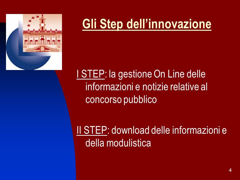 Gli Step dell'innovazione