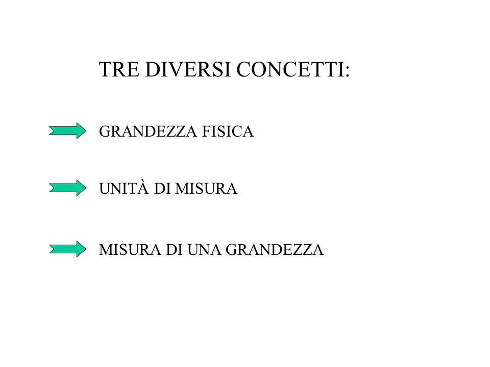 TRE DIVERSI CONCETTI: GRANDEZZA FISICA UNITÀ DI MISURA
