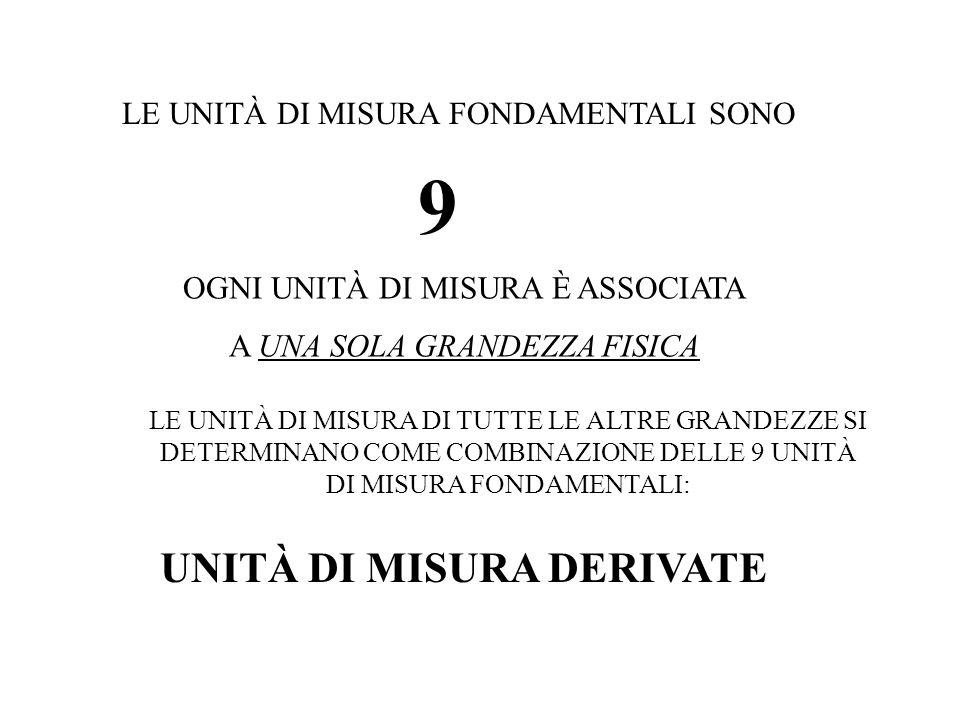 UNITÀ DI MISURA DERIVATE