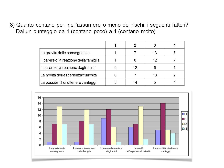 8) Quanto contano per, nell'assumere o meno dei rischi, i seguenti fattori Dai un punteggio da 1 (contano poco) a 4 (contano molto)