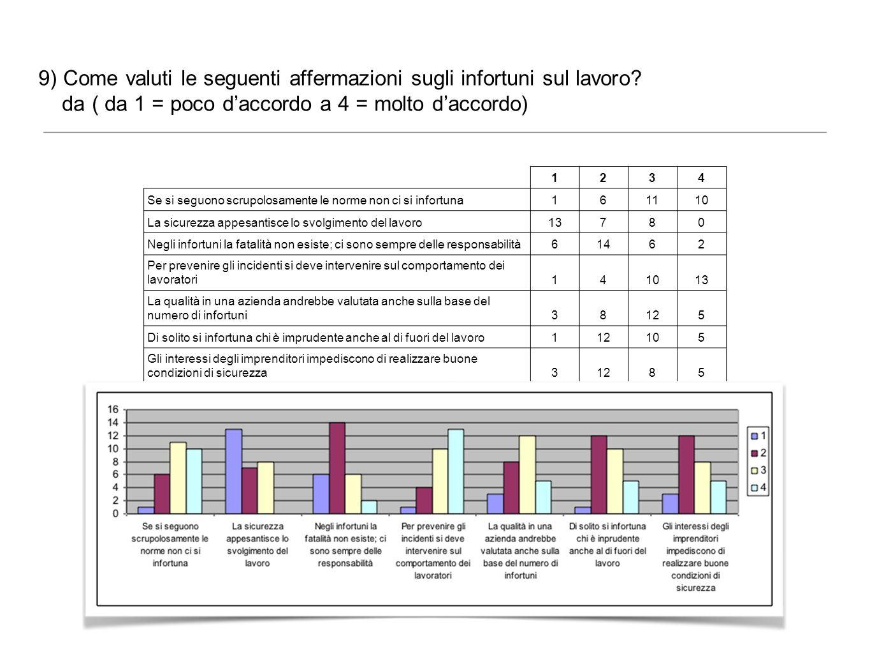 9) Come valuti le seguenti affermazioni sugli infortuni sul lavoro