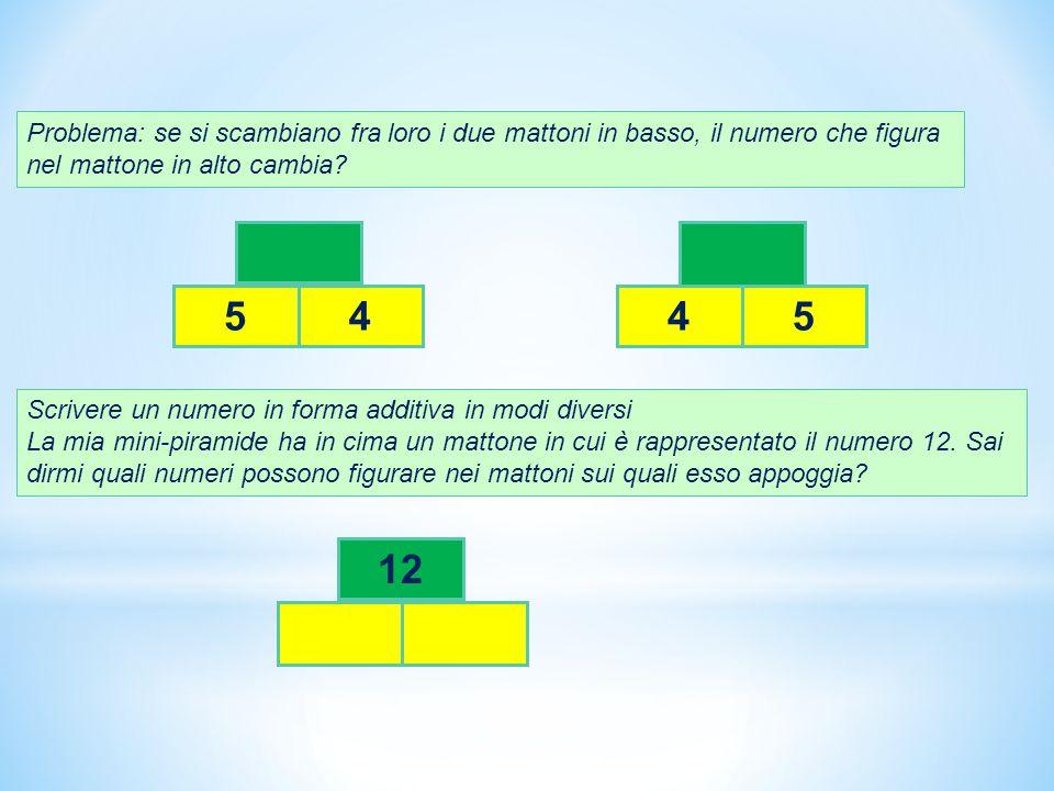 Problema: se si scambiano fra loro i due mattoni in basso, il numero che figura nel mattone in alto cambia