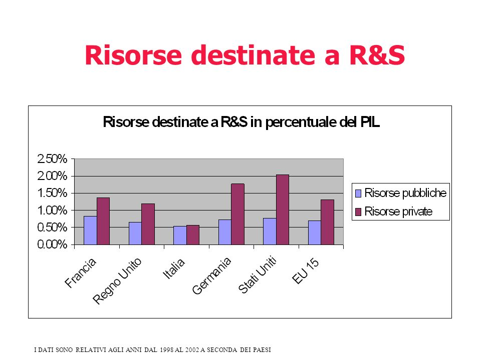 Risorse destinate a R&S