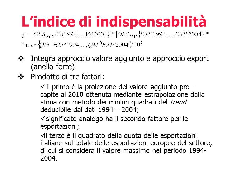 L'indice di indispensabilità