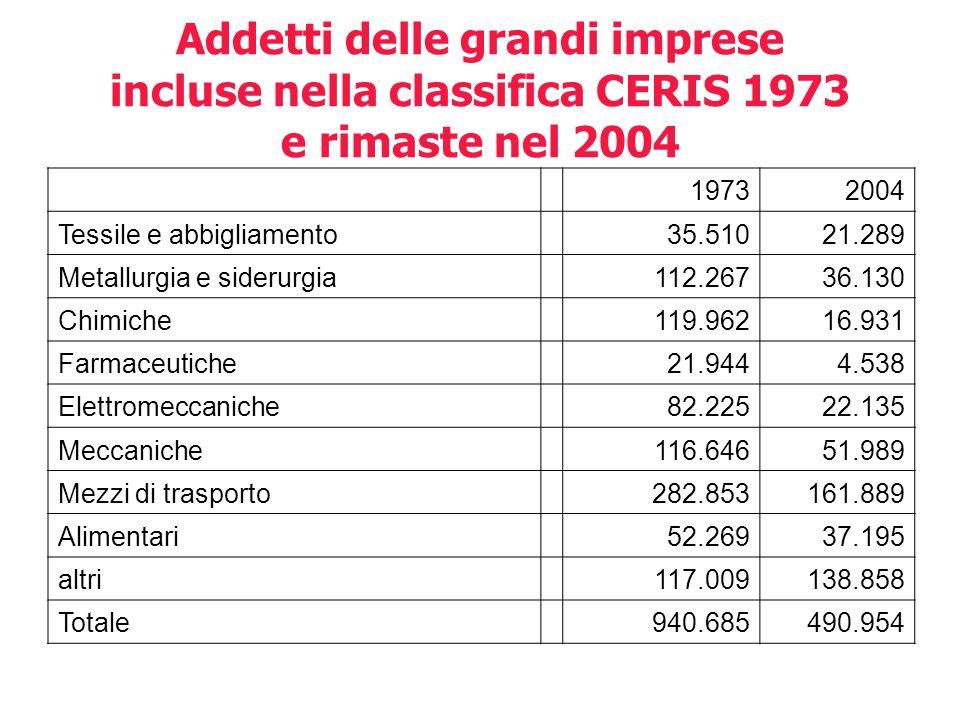 Addetti delle grandi imprese incluse nella classifica CERIS 1973 e rimaste nel 2004