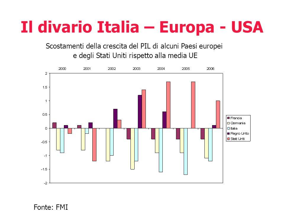 Il divario Italia – Europa - USA