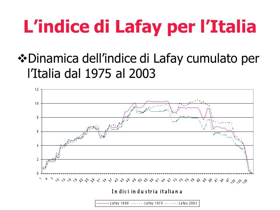 L'indice di Lafay per l'Italia