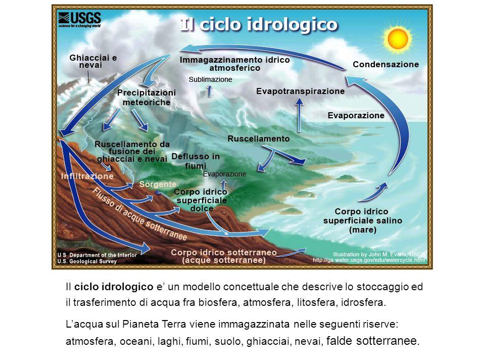 Il ciclo idrologico e' un modello concettuale che descrive lo stoccaggio ed il trasferimento di acqua fra biosfera, atmosfera, litosfera, idrosfera.