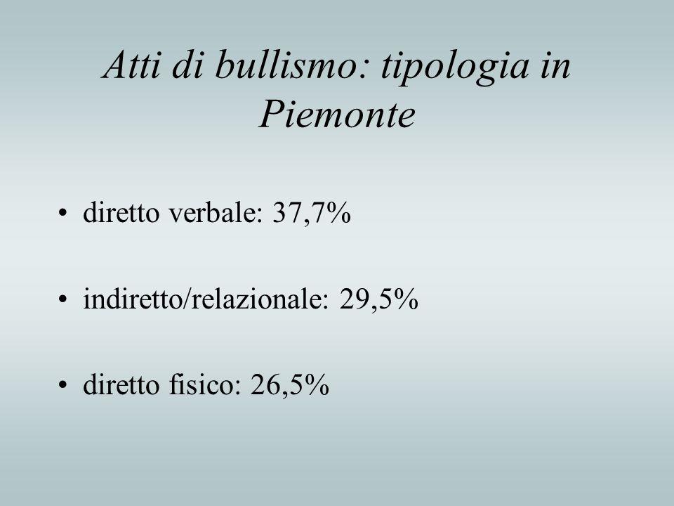 Atti di bullismo: tipologia in Piemonte