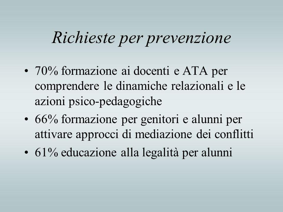 Richieste per prevenzione