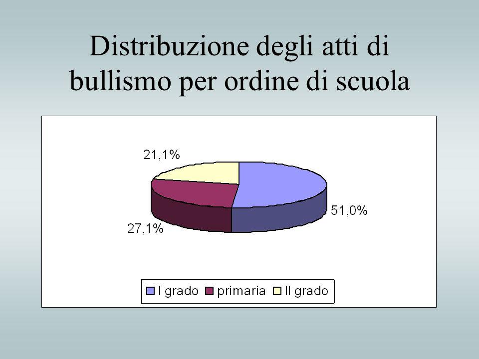 Distribuzione degli atti di bullismo per ordine di scuola