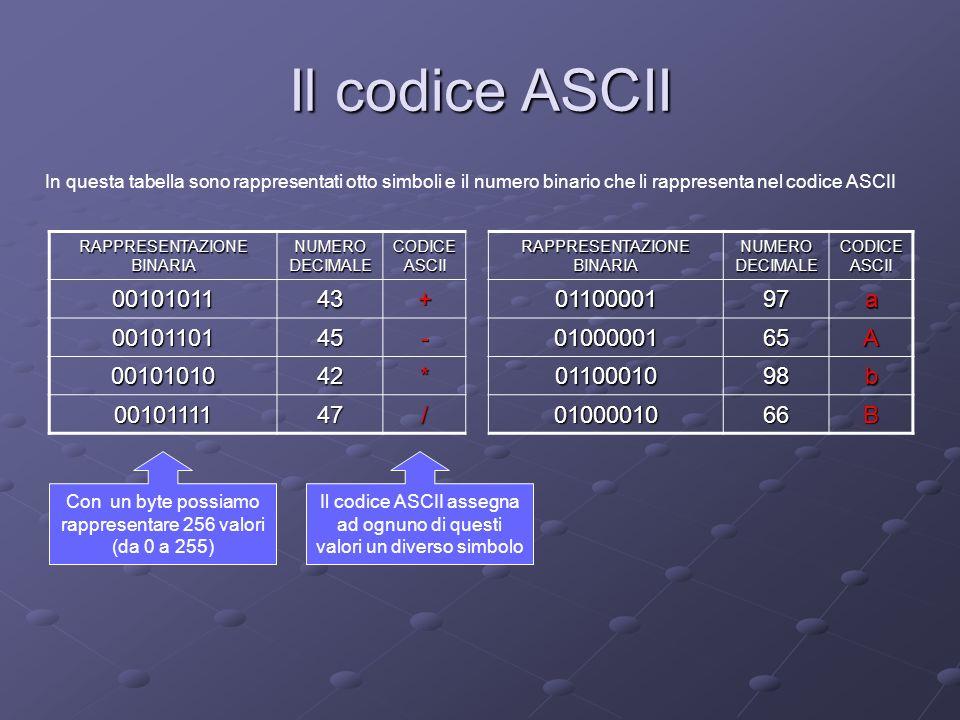 Il codice ASCII In questa tabella sono rappresentati otto simboli e il numero binario che li rappresenta nel codice ASCII.