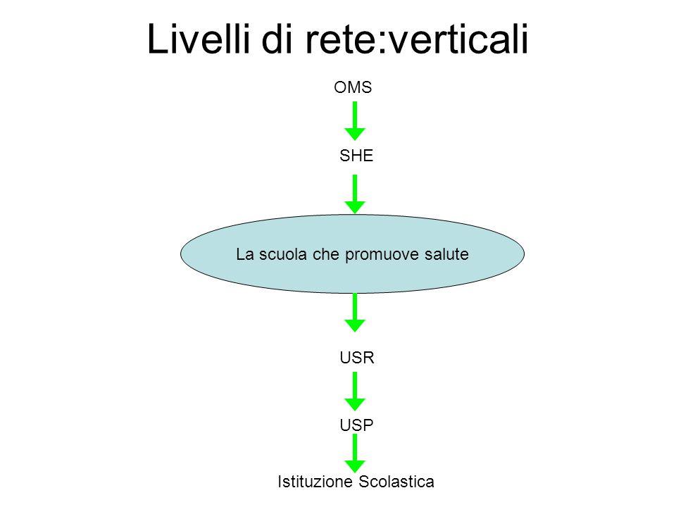 Livelli di rete:verticali