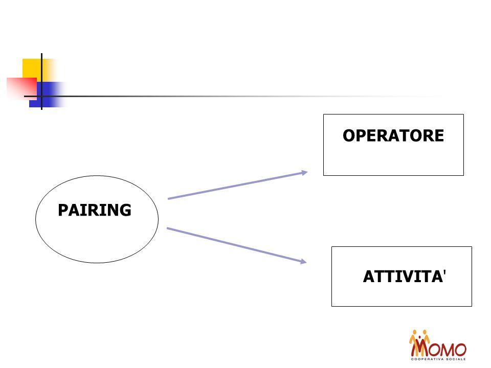 OPERATORE PAIRING ATTIVITA