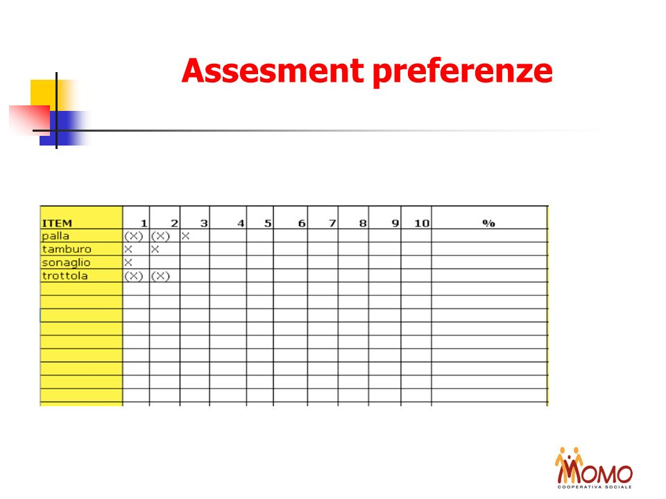 Assesment preferenze