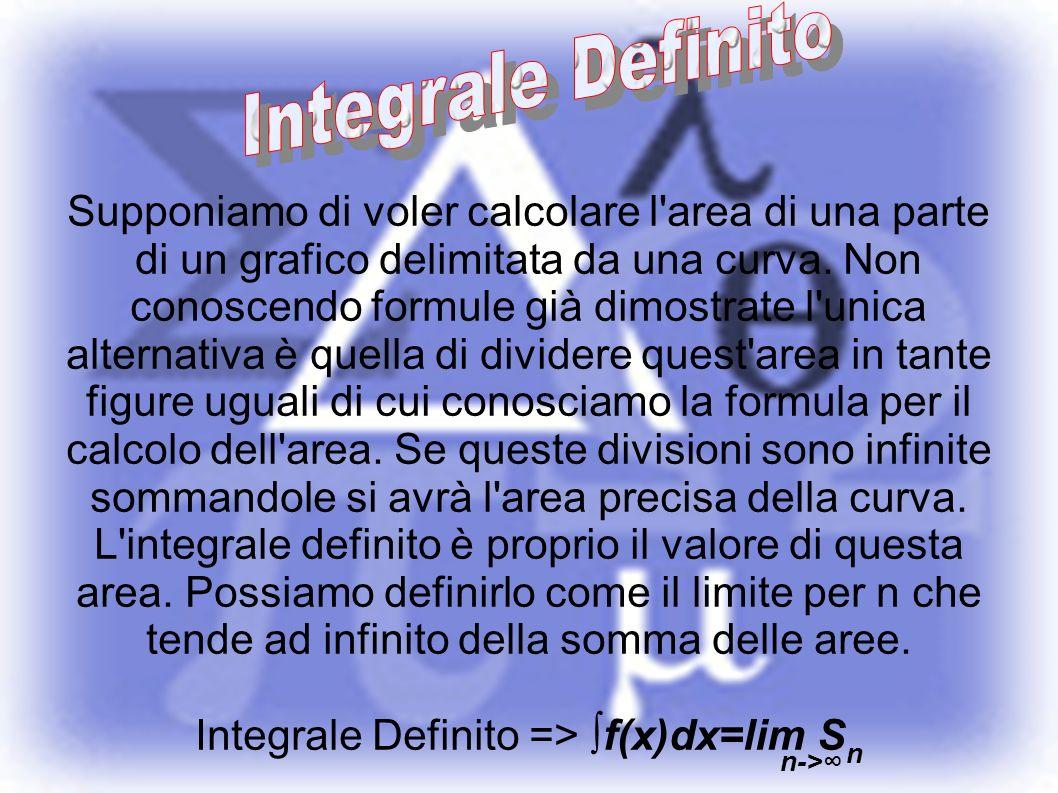 Integrale Definito => ∫f(x)dx=lim Sn
