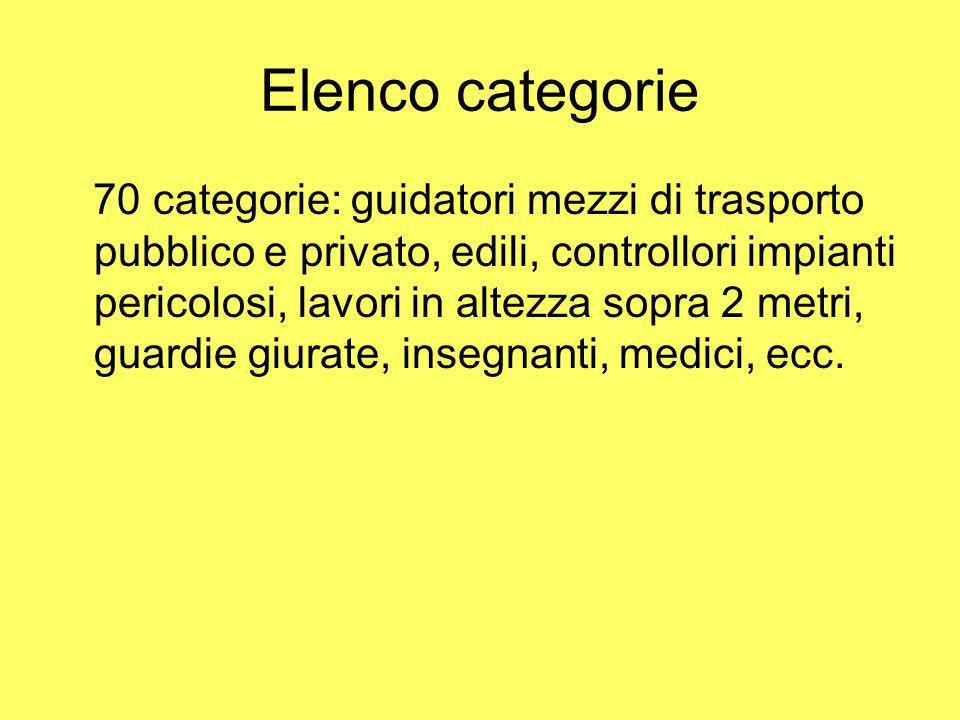 Elenco categorie