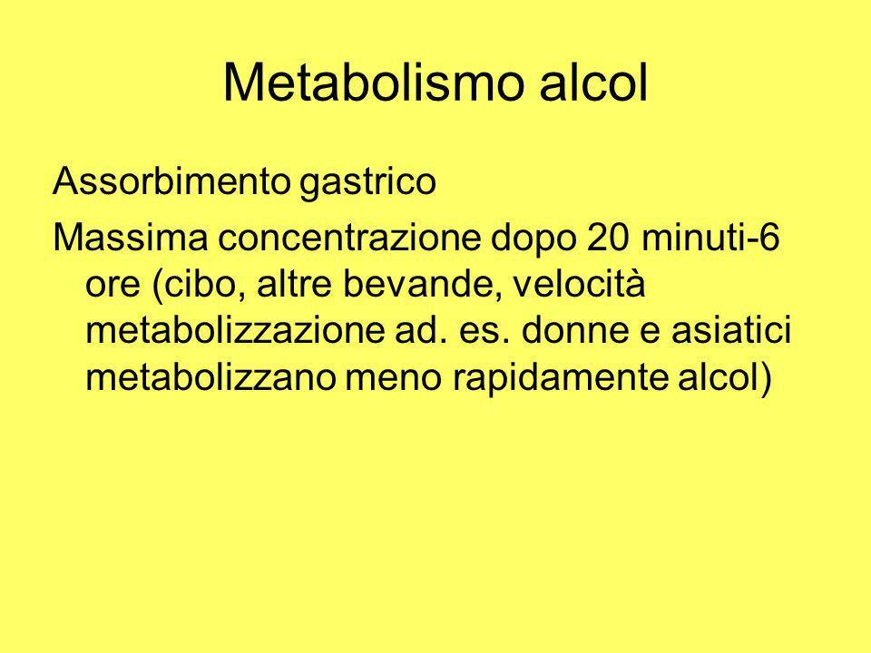 Metabolismo alcol Assorbimento gastrico