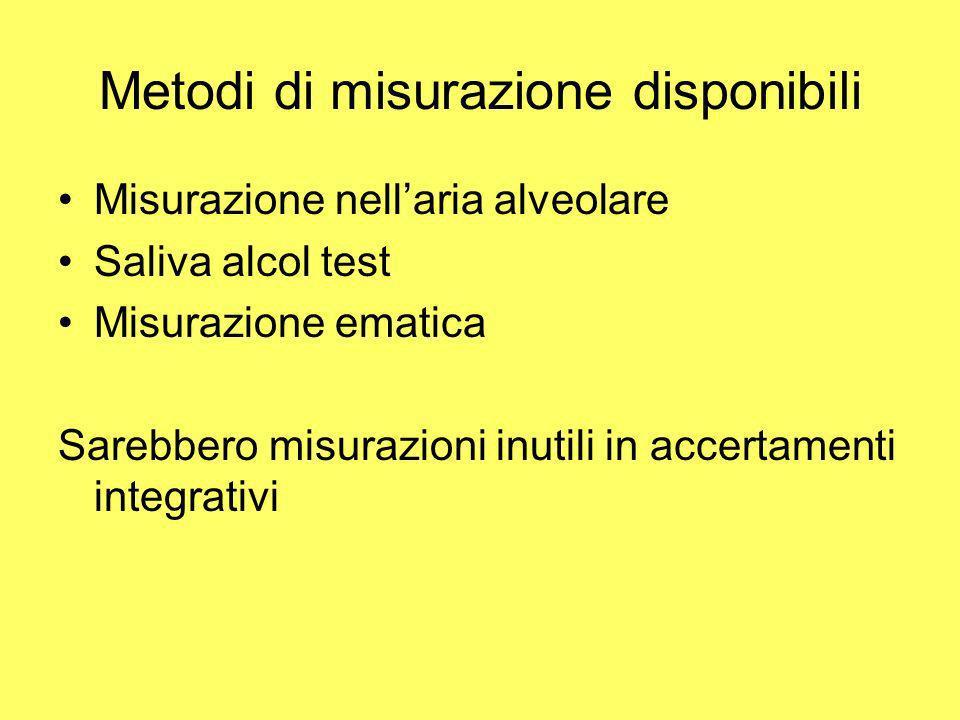 Metodi di misurazione disponibili