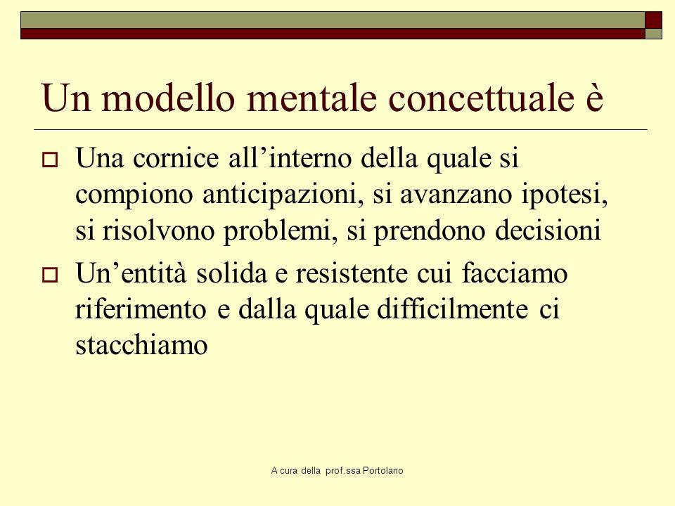 Un modello mentale concettuale è