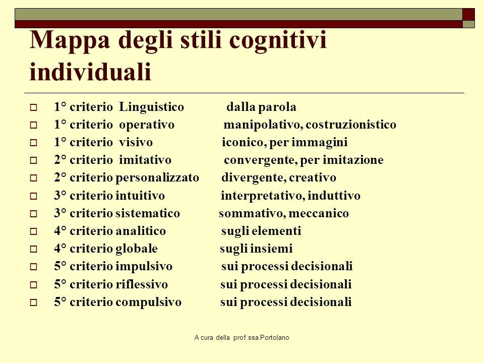 Mappa degli stili cognitivi individuali