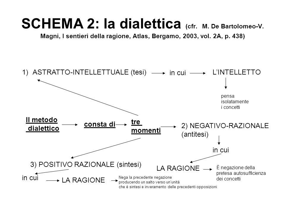 SCHEMA 2: la dialettica (cfr. M. De Bartolomeo-V