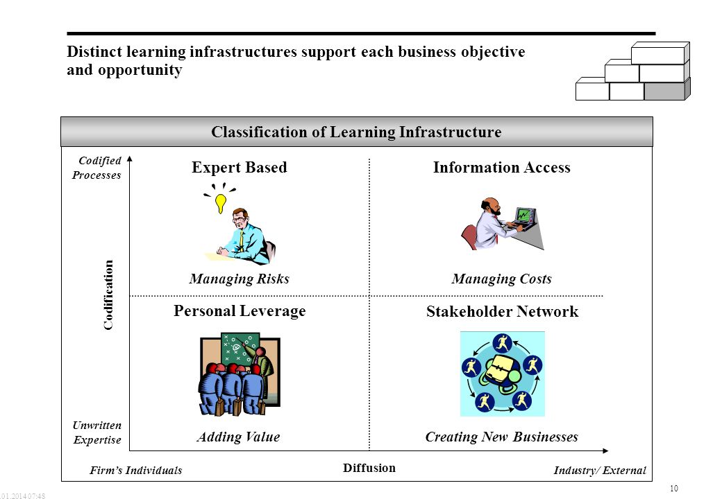 Classification of Learning Infrastructure
