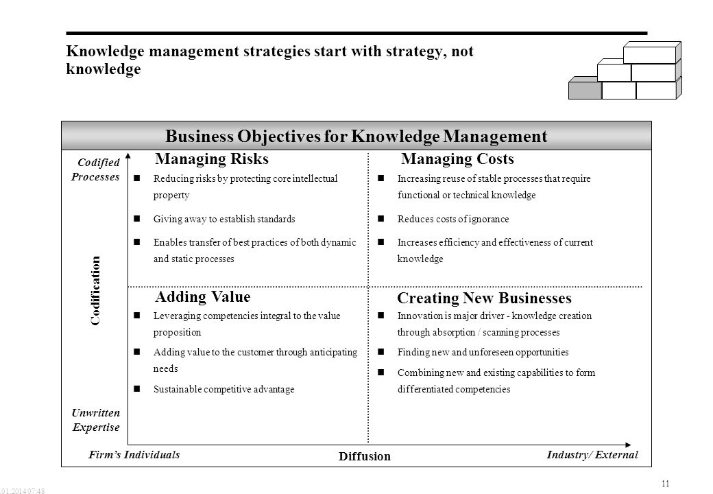 Knowledge management strategies start with strategy, not knowledge