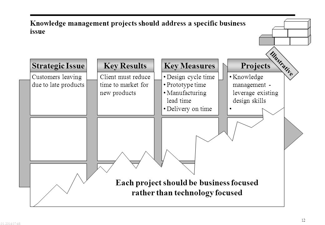Knowledge management projects should address a specific business issue