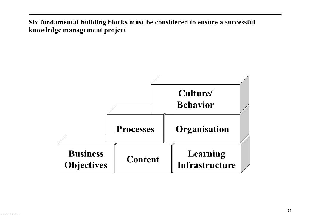 Learning Infrastructure