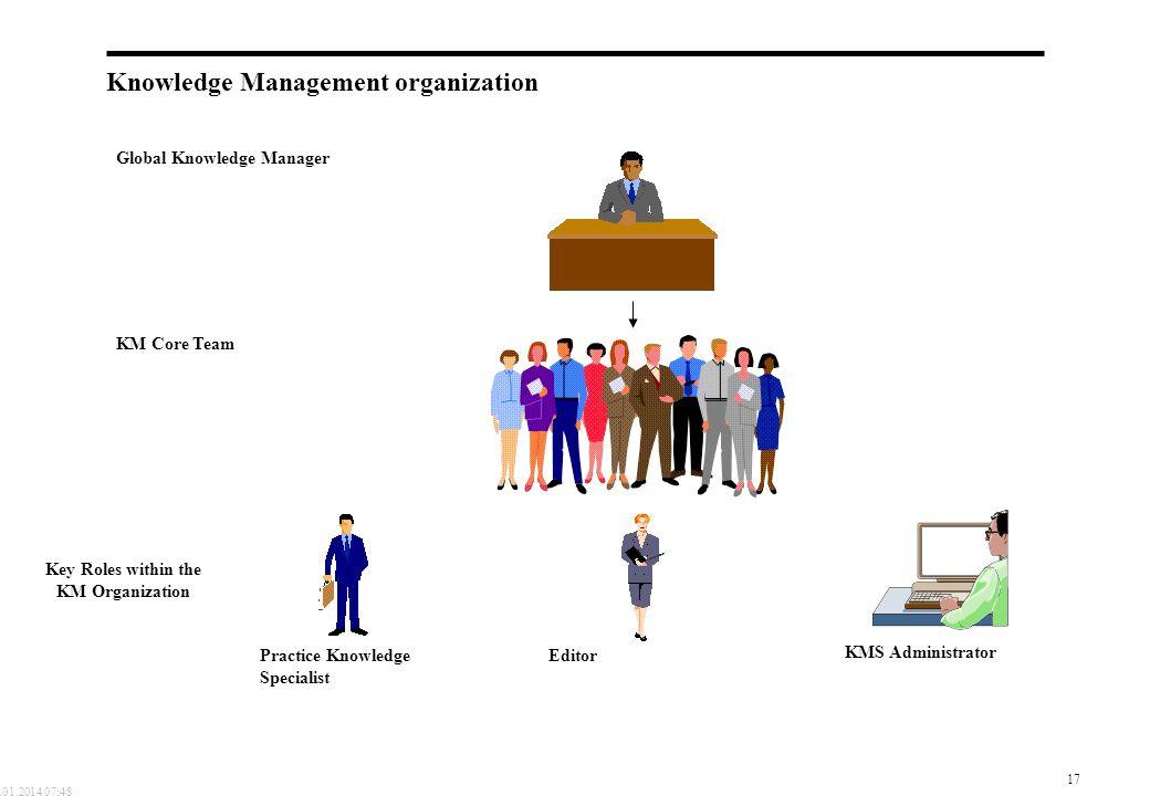 Knowledge Management organization