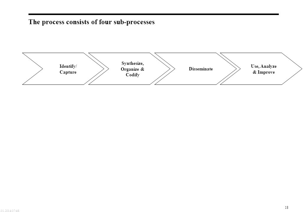 The process consists of four sub-processes