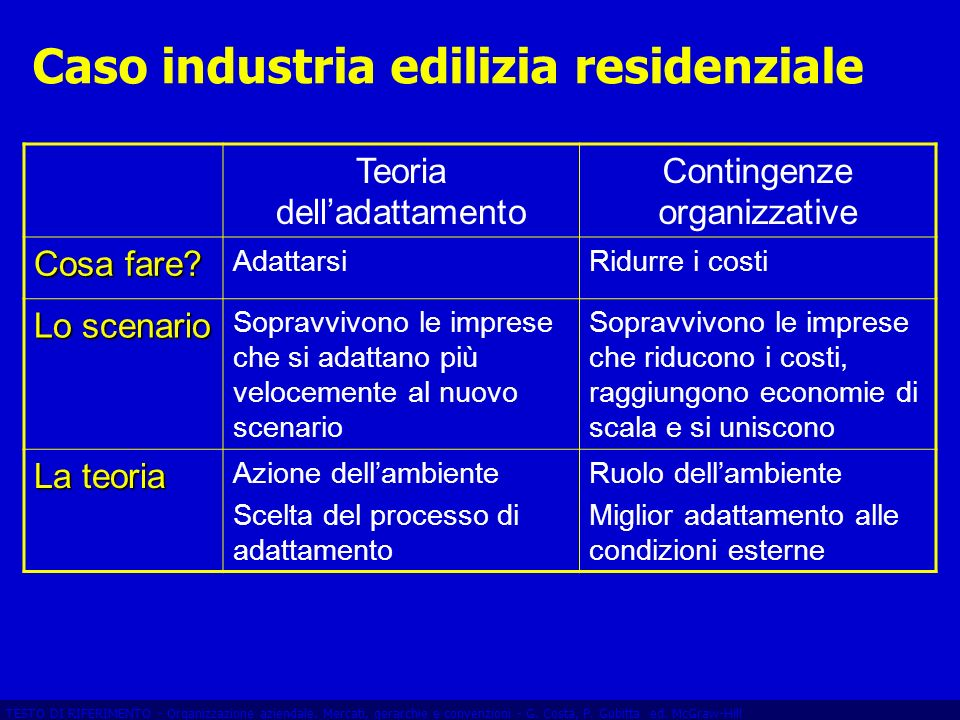 Caso industria edilizia residenziale