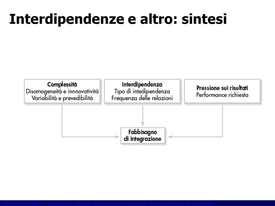 Interdipendenze e altro: sintesi