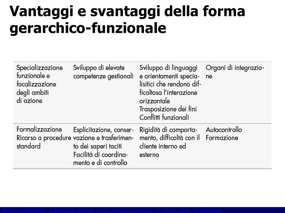 Vantaggi e svantaggi della forma gerarchico-funzionale
