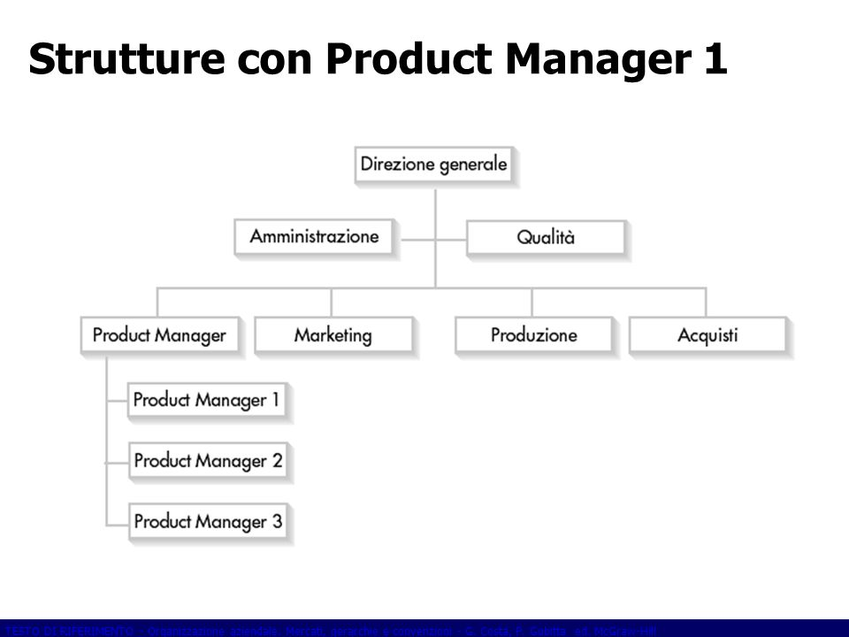 Strutture con Product Manager 1