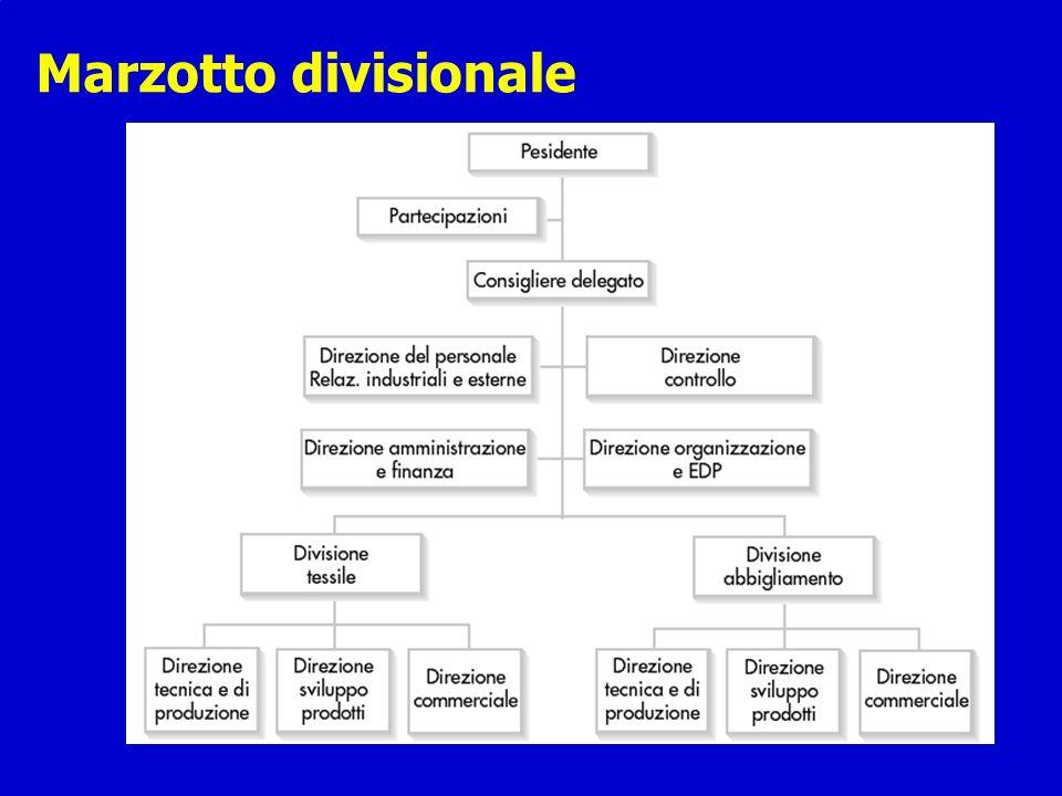 Marzotto divisionale