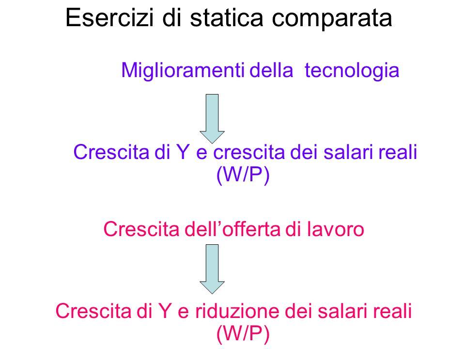 Esercizi di statica comparata