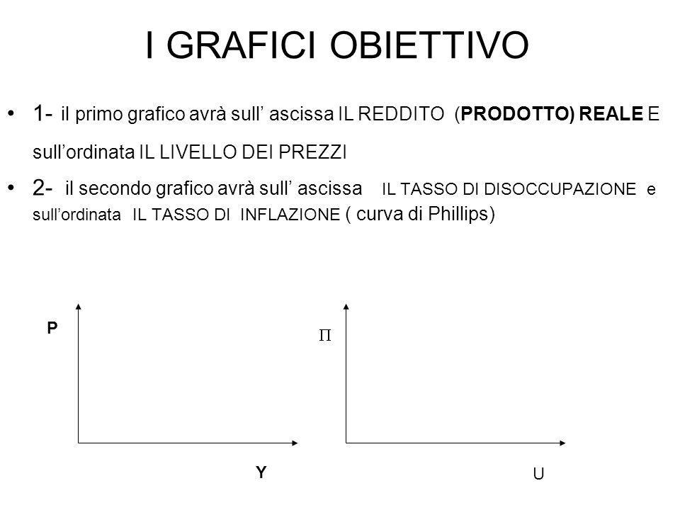 I GRAFICI OBIETTIVO 1- il primo grafico avrà sull' ascissa IL REDDITO (PRODOTTO) REALE E sull'ordinata IL LIVELLO DEI PREZZI.