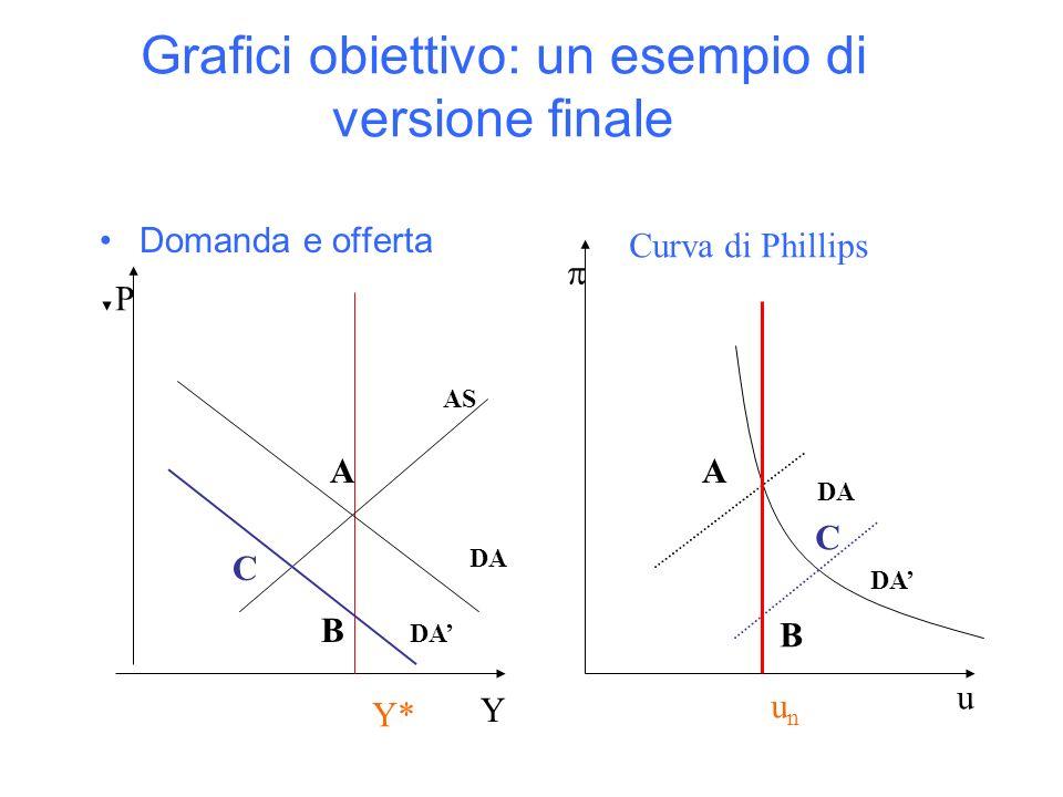 Grafici obiettivo: un esempio di versione finale