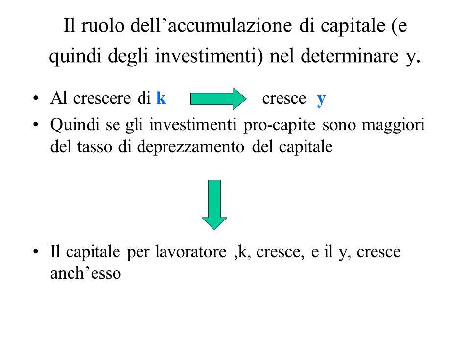 Il ruolo dell'accumulazione di capitale (e quindi degli investimenti) nel determinare y.