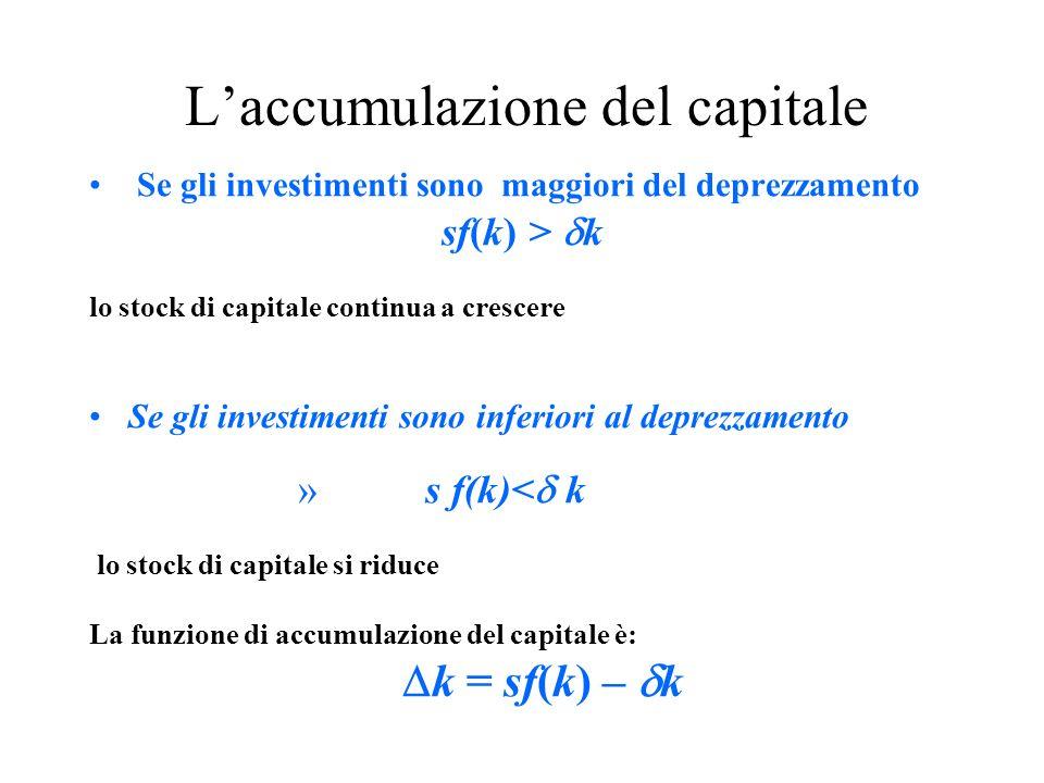 L'accumulazione del capitale