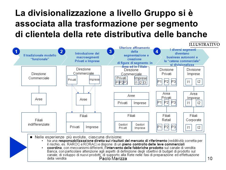 La divisionalizzazione a livello Gruppo si è associata alla trasformazione per segmento di clientela della rete distributiva delle banche