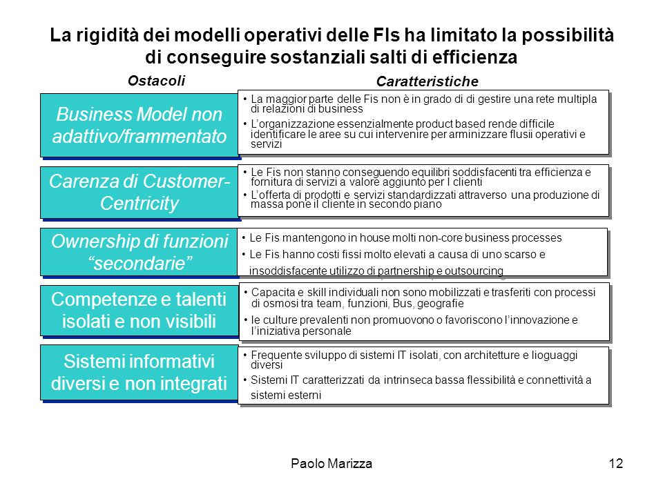 Business Model non adattivo/frammentato